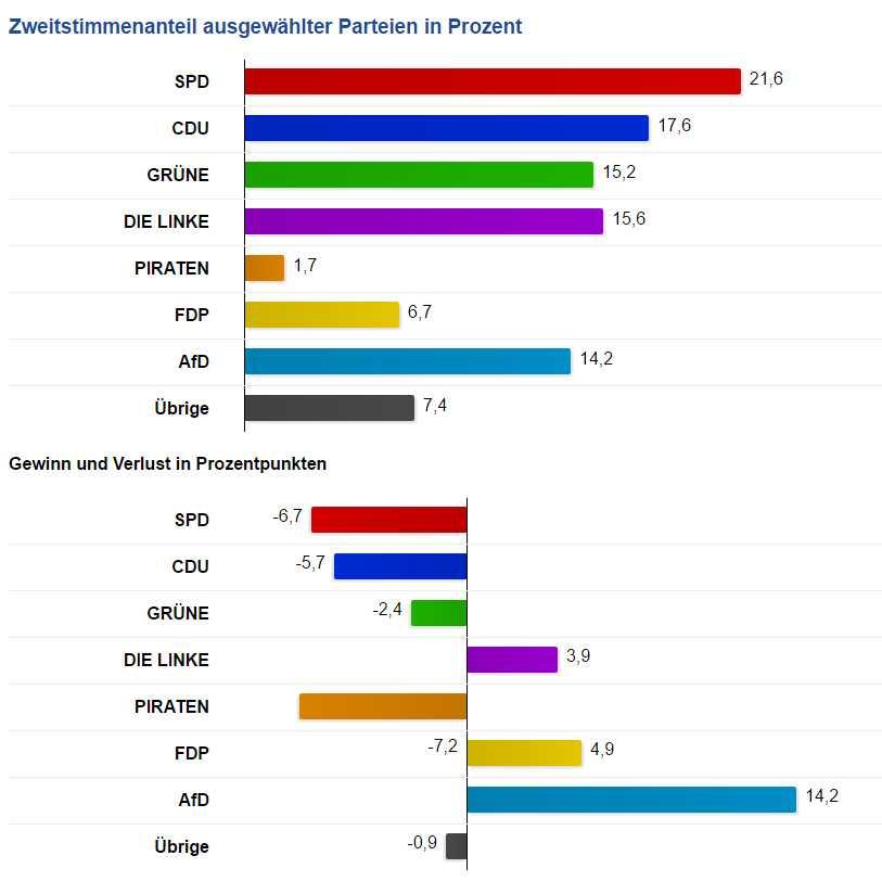 Landeswahlleiter für Berlin