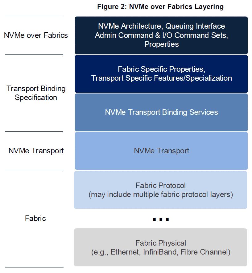 NVM Express over Fabrics arbeitet mit mehreren Schichten.