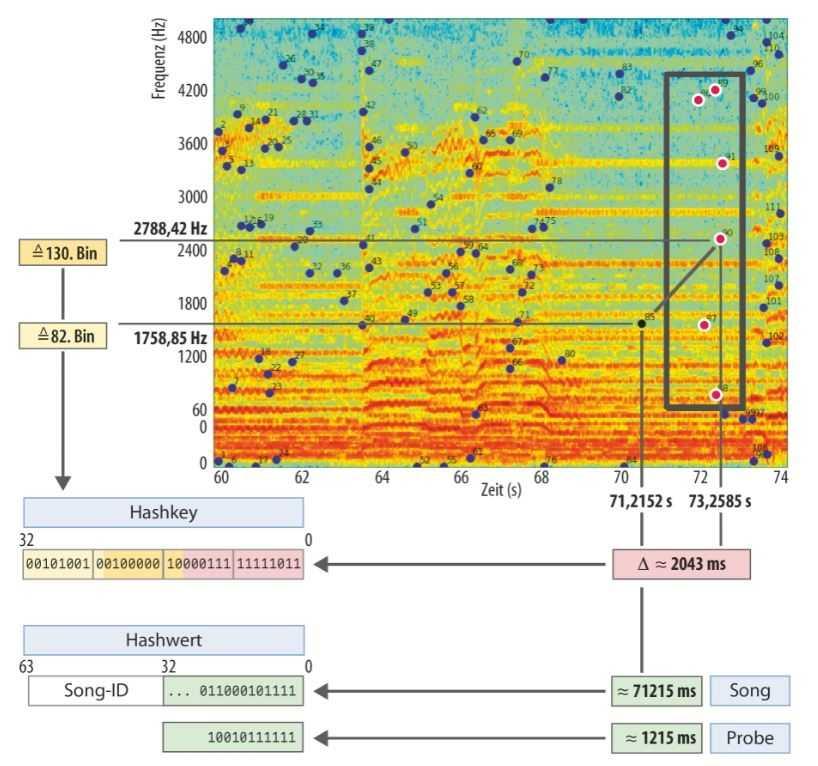 Paaranalyse im Spektrogramm