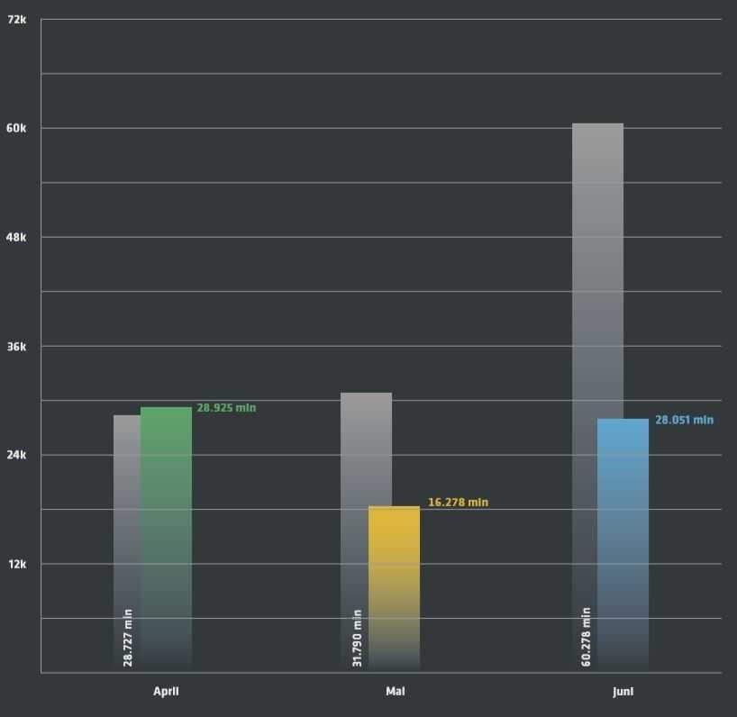 Im Vergleich zum Vorjahr (graue Balken) haben DDoS-Angriffe deutlich nachgelassen.