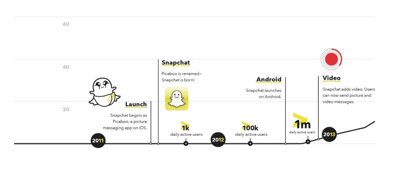 Quartalszahlen-Desaster für Snapchat-Firma kurz nach Börsengang
