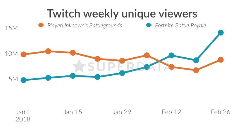 Die Zuschauerzahlen auf Twitch sind ein guter Indikator für die Beliebtheit eines Spiels. Fortnite konnte zuletzt stark zulegen.