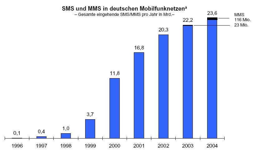 SMS- und MMS-Aufkommen in deutschen Mobilfunknetzen 1996 - 2004