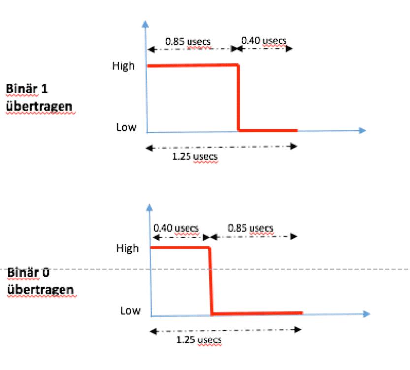 Sequenz zur Übertragung von 0 und 1