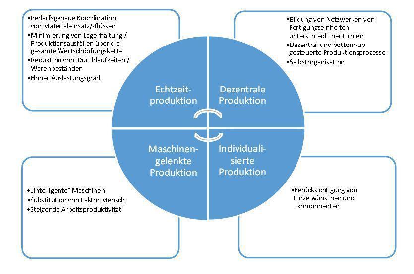 Charakteristika von Industrie 4.0: Wie in jeder technischen Transformation von Produktionsprozessen fallen geringer qualifizierte Tätigkeiten zuerst weg.