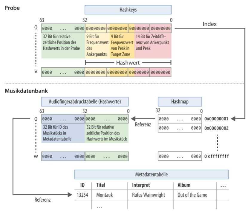 Diagramm der Datenbank mit Audiofingerabdrucktabelle