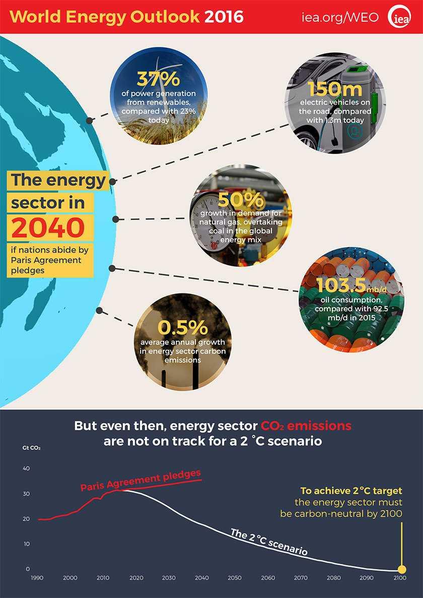 Zahlen, bitte! 150 Gigawatt Zubau an Anlagen für erneuerbare Energie
