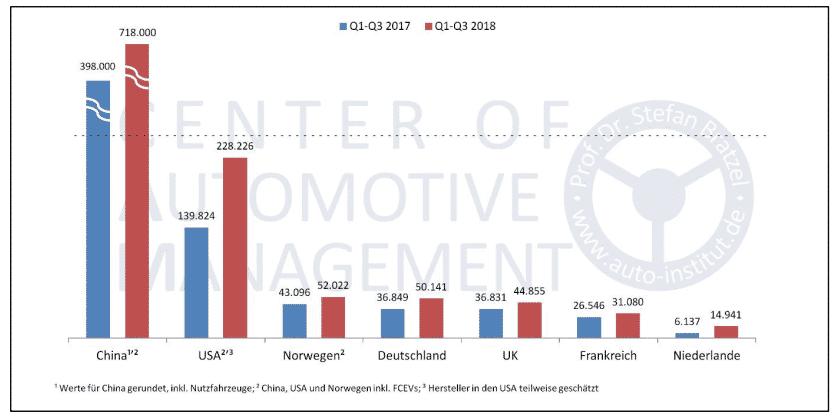 Neuzulassungen an E-Autos in den wichtigsten Märkten 1. bis 3. Quartal 2018