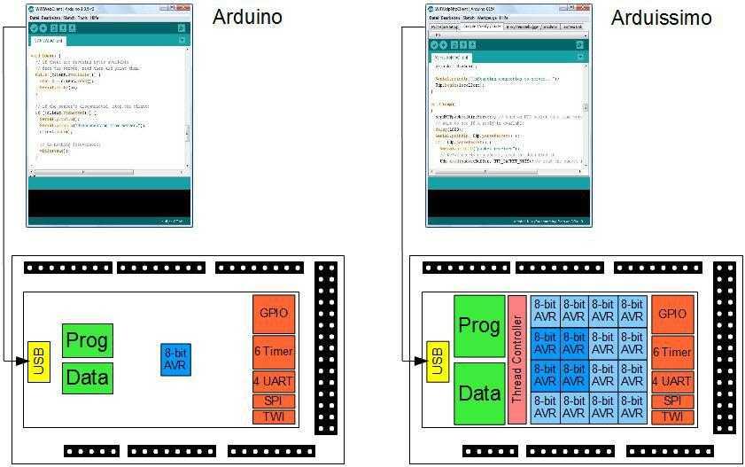 Arduino-Entwickler sollten sich auch in der Arduissimo-IDE schnell zurechtfinden.