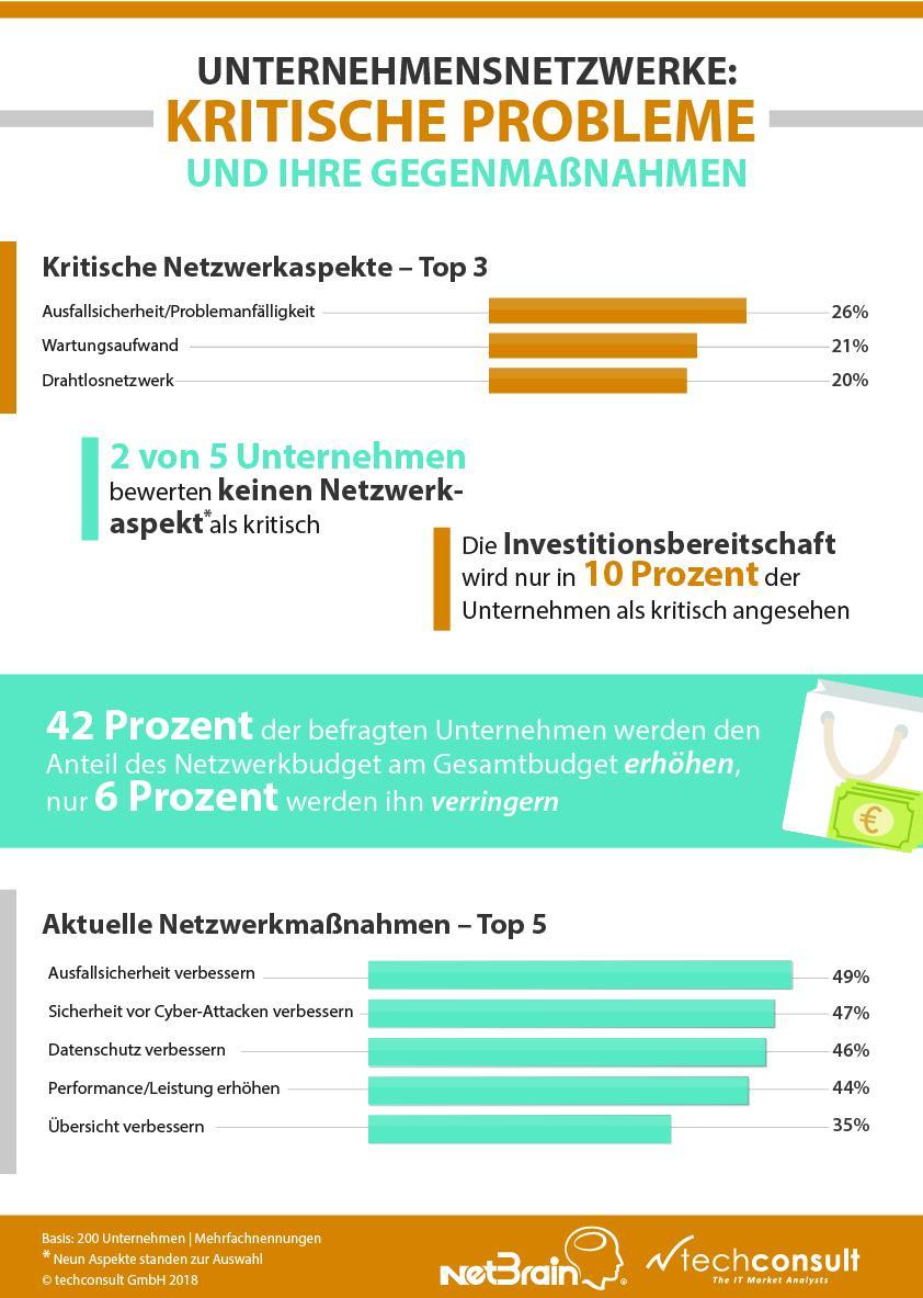 Studie: Jedes vierte Unternehmensnetz in kritischem Zustand