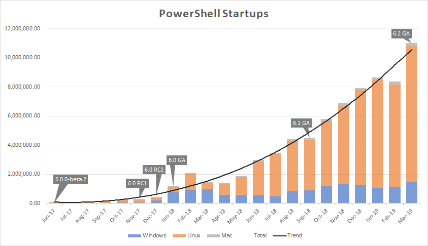 Seit dem Release von PowerShell Core 6.0 ist die Zahl der gestarteten Sitzungen unter Linux stark gestiegen, während sie unter Windows stagniert.