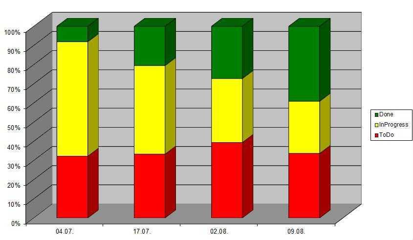 Überblick der Feature in To do (rot); In progress (gelb); Done (grün)