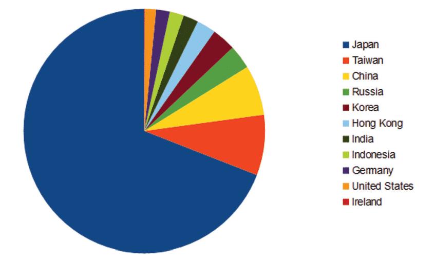 Die weitaus meisten Angriffe erfolgten in japan; aber auch in Deutschland registrierte Kaspersky Darkhotel-Aktivitäten.