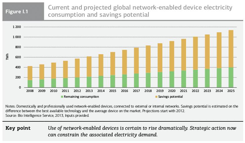 Internet of Things: Momentan steigt der Energieverbrauch vernetzter Geräte stark an.