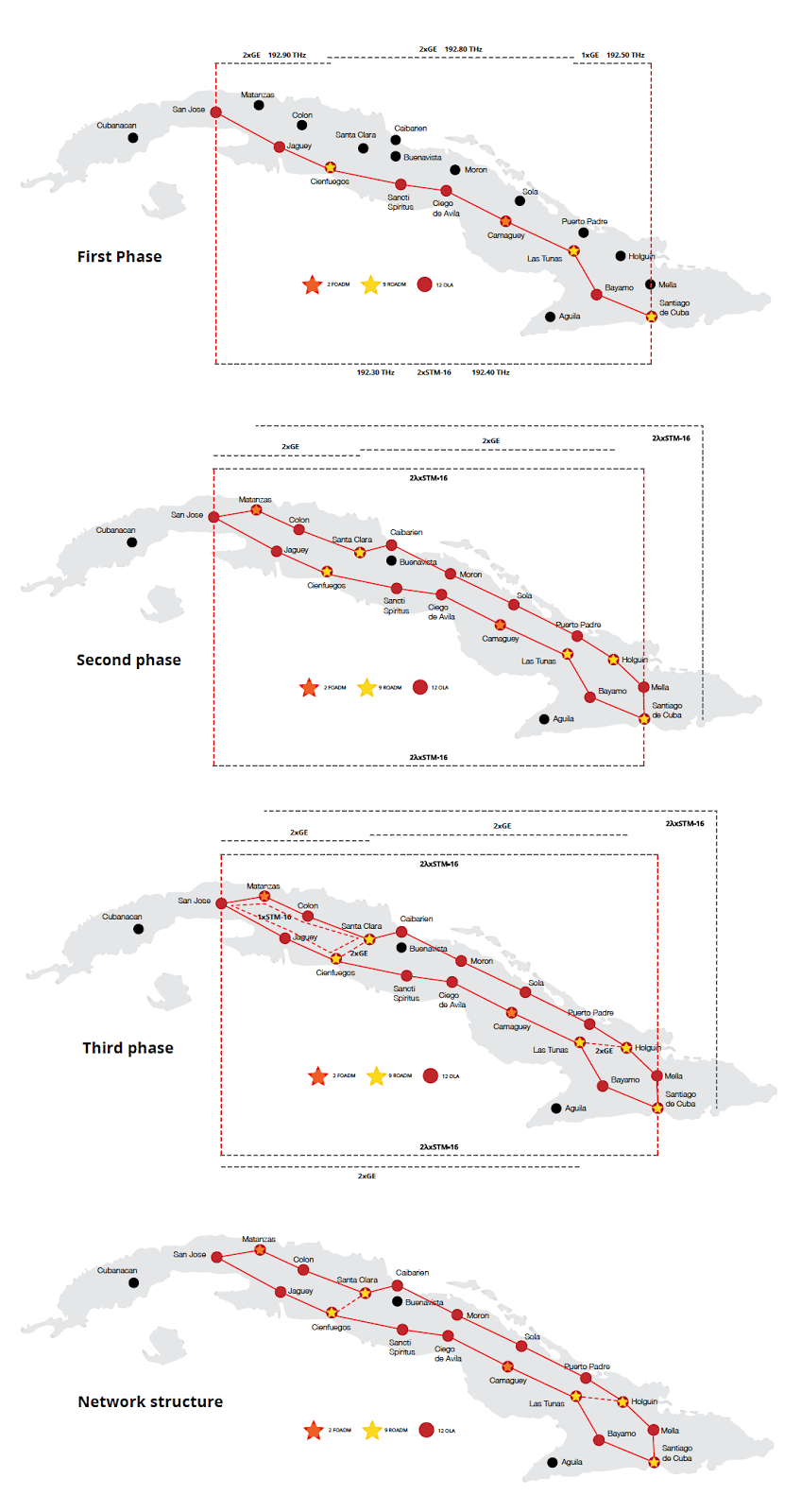 Geleakte Grafik zum Ausbau des Backbone-Netzes in 3 Phasen. Ein Zeitplan fehlt.