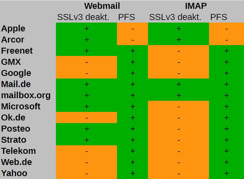 Nur wenige E-Mail-Provider haben SSLv3 bereits abgeschaltet.
