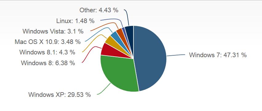 Marktanteile von Betriebssystem im Februar 2014.