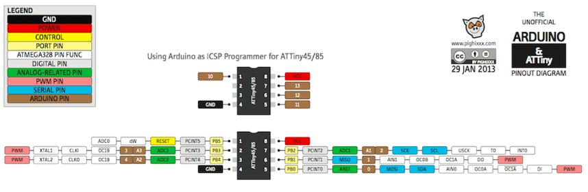 Beim ATtiny85 können alle Pins mehrere Funktionen bzw. Rollen bereitstellen