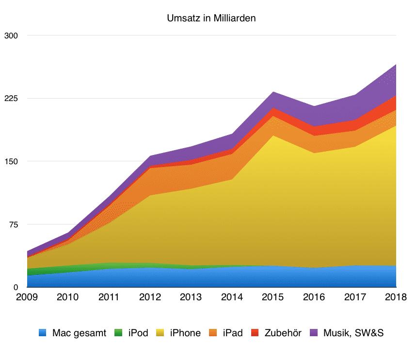 Entwicklung der Apple-Zahlen in den vergangenen Jahren.