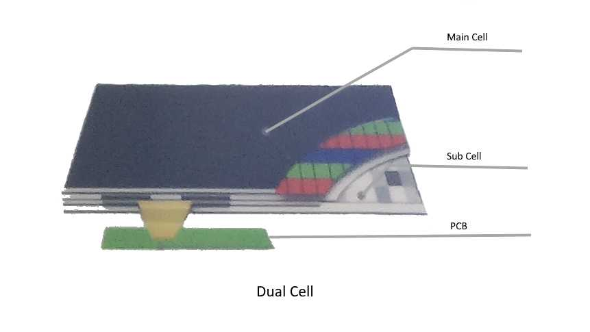 Beim Dual-Cell-LCD liegt zwishen Backlight und bildgebendem LCD ein monochromes Panel, das sehr viele Dimming-Zonen erzeugt.