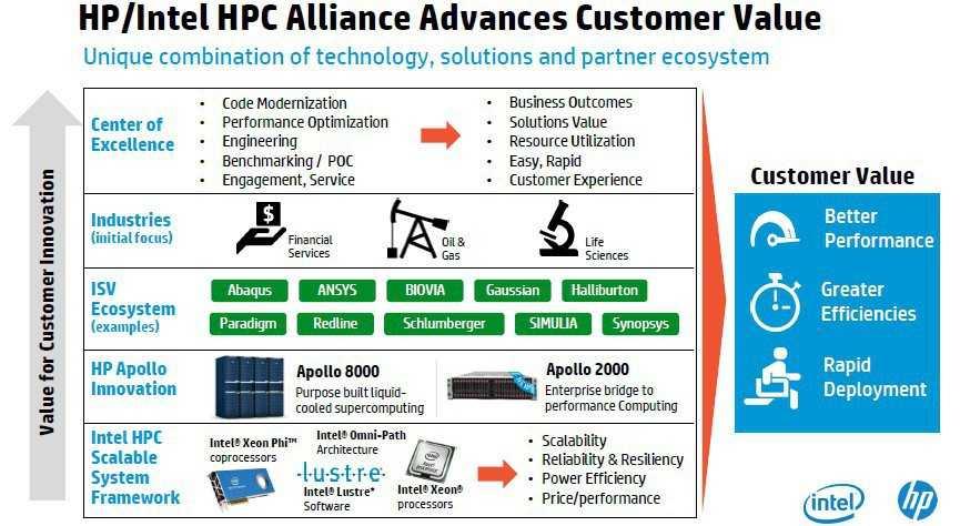 So gestaltet sich die Partnerschaft von HP und Intel von ihrer organisatorischen und technischen Seite.