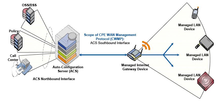 Ein AC-Server wartet Router per TR-069 aus der Ferne