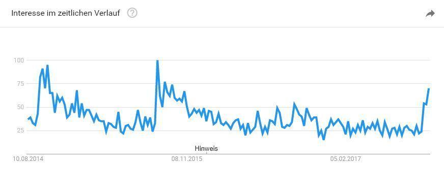 """Google-Trends-Kurve für """"iPhone langsam"""": Im September/Oktober häufen sich die Anfragen."""