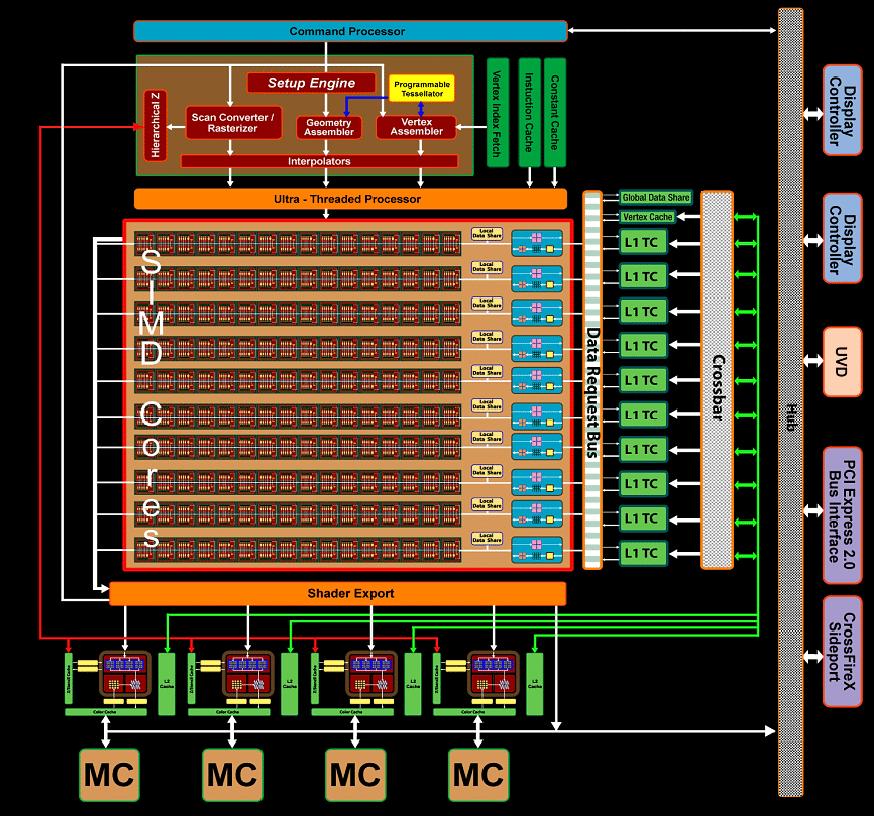 Zehn vierfache Textureinheiten versorgen die zehn SIMD-Einheiten mit Daten. Jede SIMD-Einheit enthält sechzehn mal fünf skalare Recheneineinheiten.