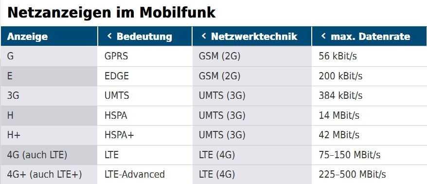 Tabelle: Netzanzeigen im Mobilfunk
