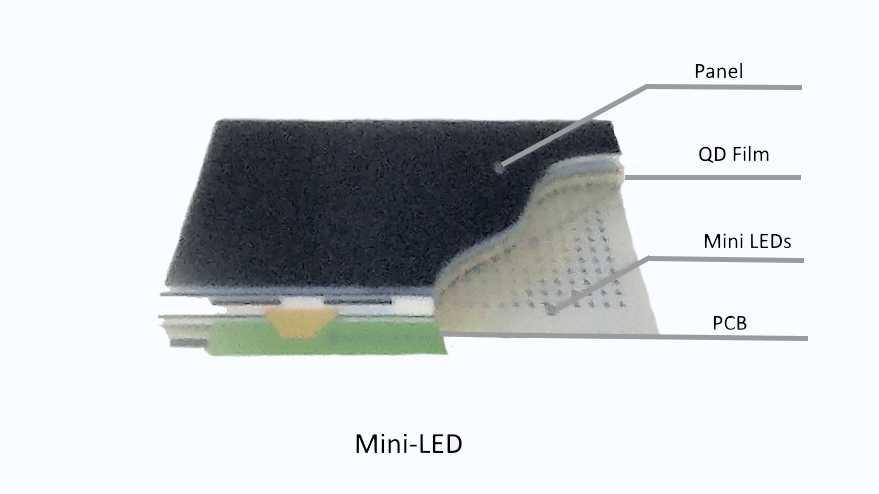 Mini-LEDs im Backlight bleiben an dunklen BIldstellen dunkel. So lassen sich hohe HDR-Kontraste erzielen.