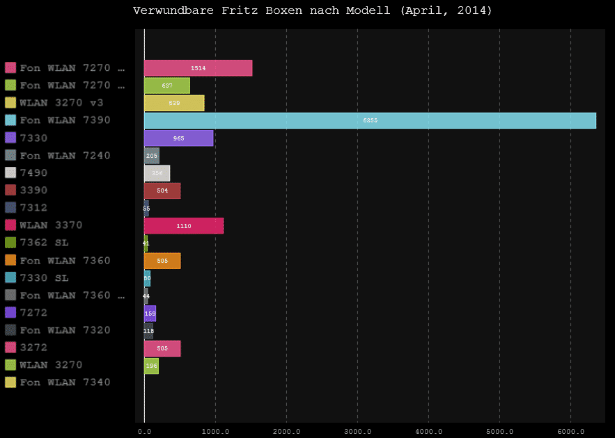 Die meisten verwundbaren Fritzboxen mit aktivem Fernzugriff sind 7390.