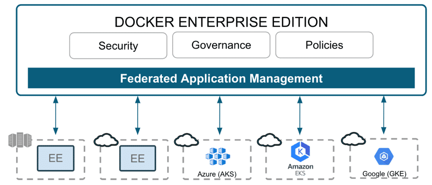 Docker EE: Plattformübergreifendes Applikationsmanagement