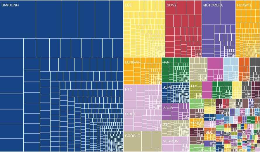 Samsung dominiert den Markt, die anderen Hersteller kämpfen um die Krümel.