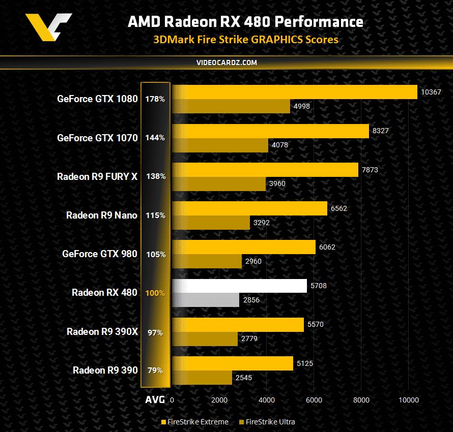 Die Radeon RX 480 soll laut den Videocardz-Benchmarks fast an die GeForce GTX 980 herankommen.