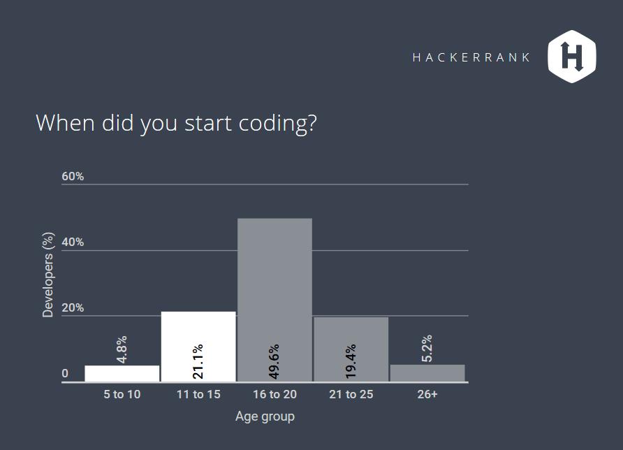 Früh übt sich:Fast 25 Prozent der befragten Entwickler habe bereits vor dem 16. Lebensjahr programmiert. (Bild: HackerRank.com)