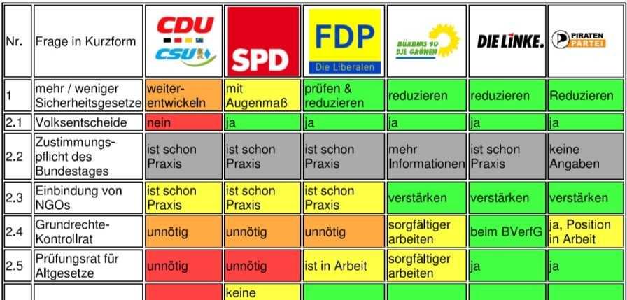 Tabellenausschnitt Wahlprüfsteine