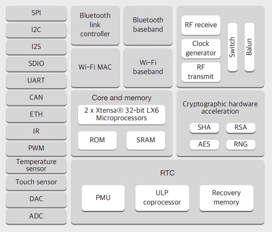 Esp32 Interrupt Pins
