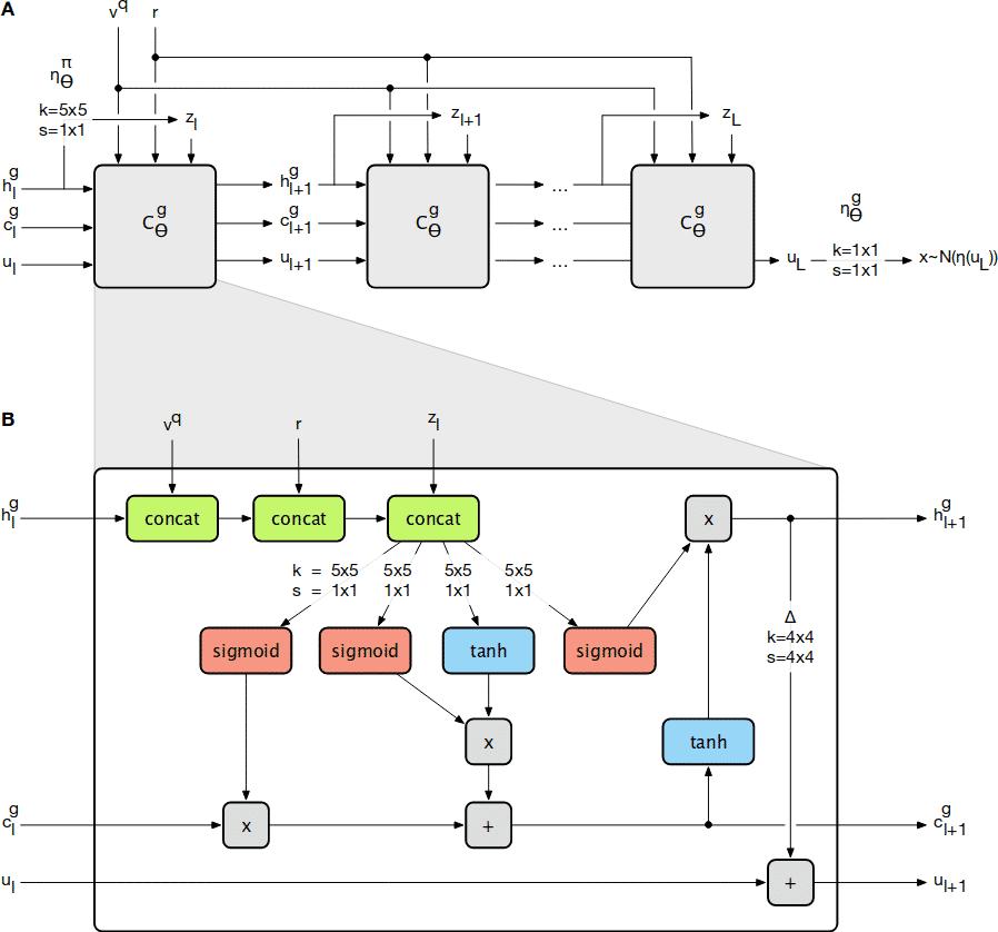Das Generatornetzwerk ist ein Convolutional-LSTM. Seine Eingabe ist jedoch keine Sequenz, sondern immer die gleiche zuvor berechnete Repräsentation der Szene sowie die gewünschte Kameraposition.