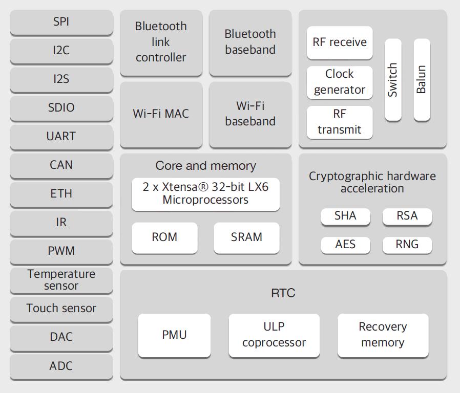 Blockdiagramm des leistungsfähigen ESP32