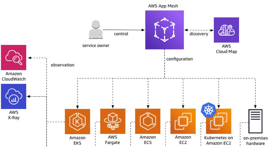 Wie sich App Mesh im Einklang mit anderen AWS-Komponenten nutzen lässt