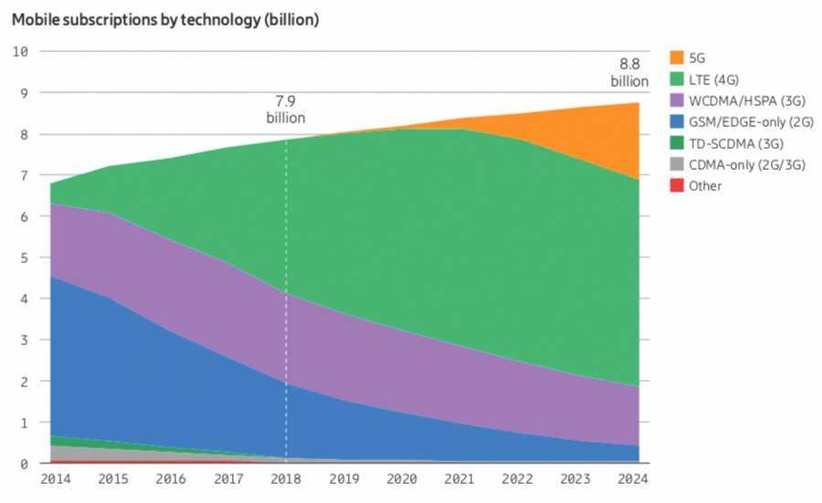 Ende 2019 werden laut Ericsson weltweit 10 Millionen Mobilfunknutzer die 5G-Technik verwenden. Bis 2024 sollen es 1,9 Milliarden werden. Vorherrschend bleibt aber LTE.