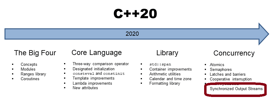 Synchronisierte Ausgabestreams mit C++20