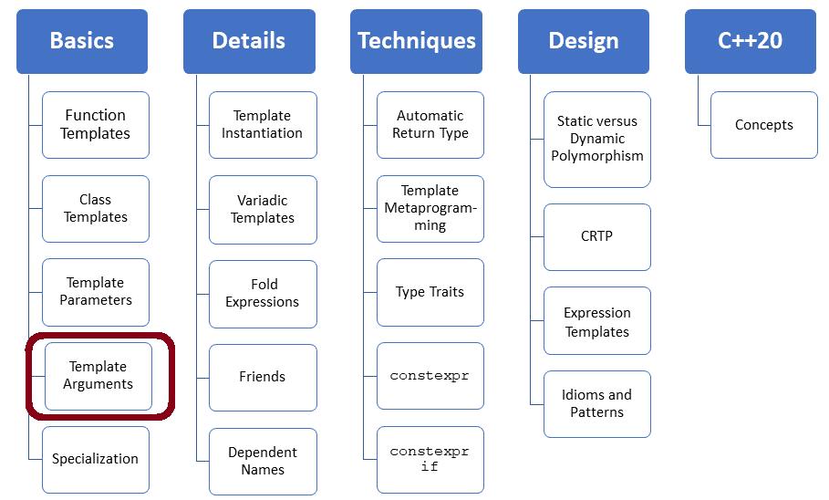 Die Bestimmung der Template Argumente von Klassen-Templates