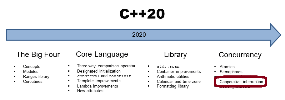 Kooperatives Unterbrechen eines Threads in C++20