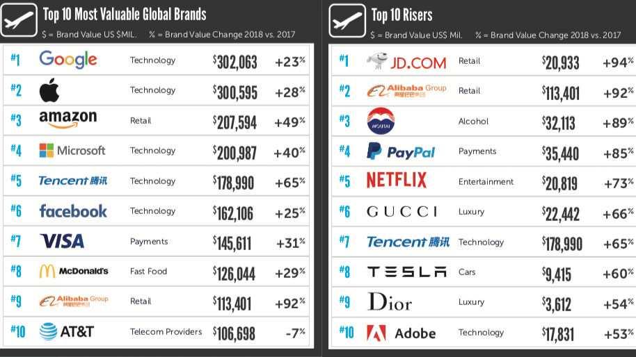 Marktforscher: Amazon unter die drei wertvollsten Marken aufgestiegen