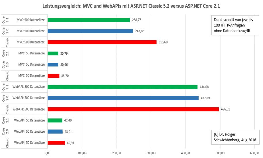 Leistungsvergleich ASP.NET Core versus ASP.NET