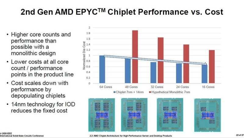Bei einem Epyc 7002 mit 16 Rechenkernen wäre die Kostendifferenz niedriger als bei einem Desktop-Ryzen, weil ein größerer I/O-Die mit höheren Fixkosten zum Einsatz kommt.(Bild:AMD viaPC Watch)