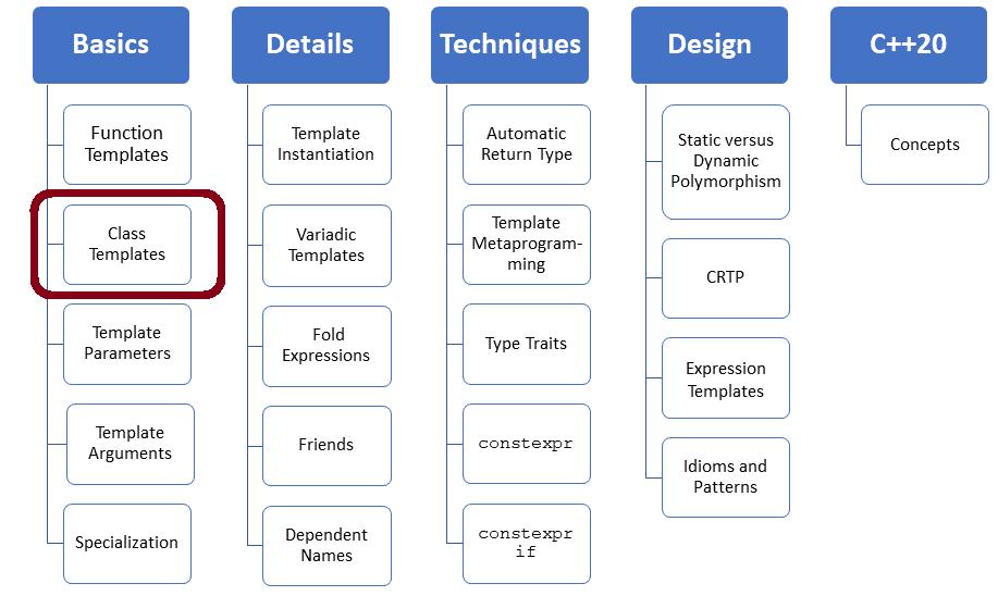 Überraschungen inklusive: Vererbung und Memberfunktionen von Klassen-Templates