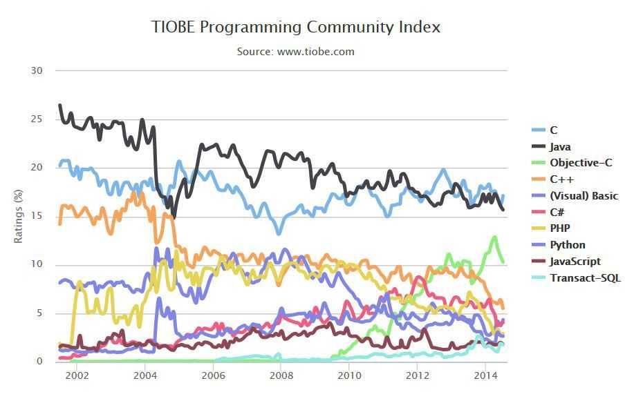 Verlauf der Beliebtheitskurve der momentanen Top 10 des TIOBE-Programmiersprachenindex