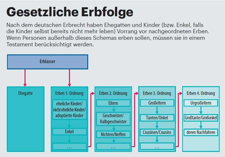Gesetzliche Erbfolge nach deutschem Recht. Eine ausdrückliche Regelung für digitale Güter fehlt im deutschen Erbrecht.